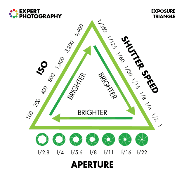 A diagram showing the exposure triangle - iso, shutter speed and aperture