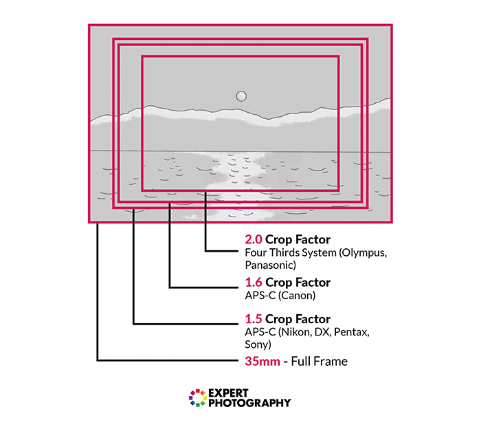 A diagram showing the difference between using a 2.0 crop factor, 1.6 crop factor, 1.5 crop factor or 35mm full frame camera