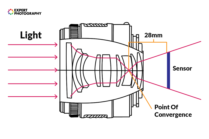 Diagram showing focal length