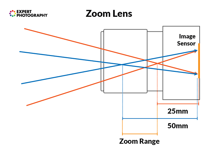 Diagram showing zoom lens