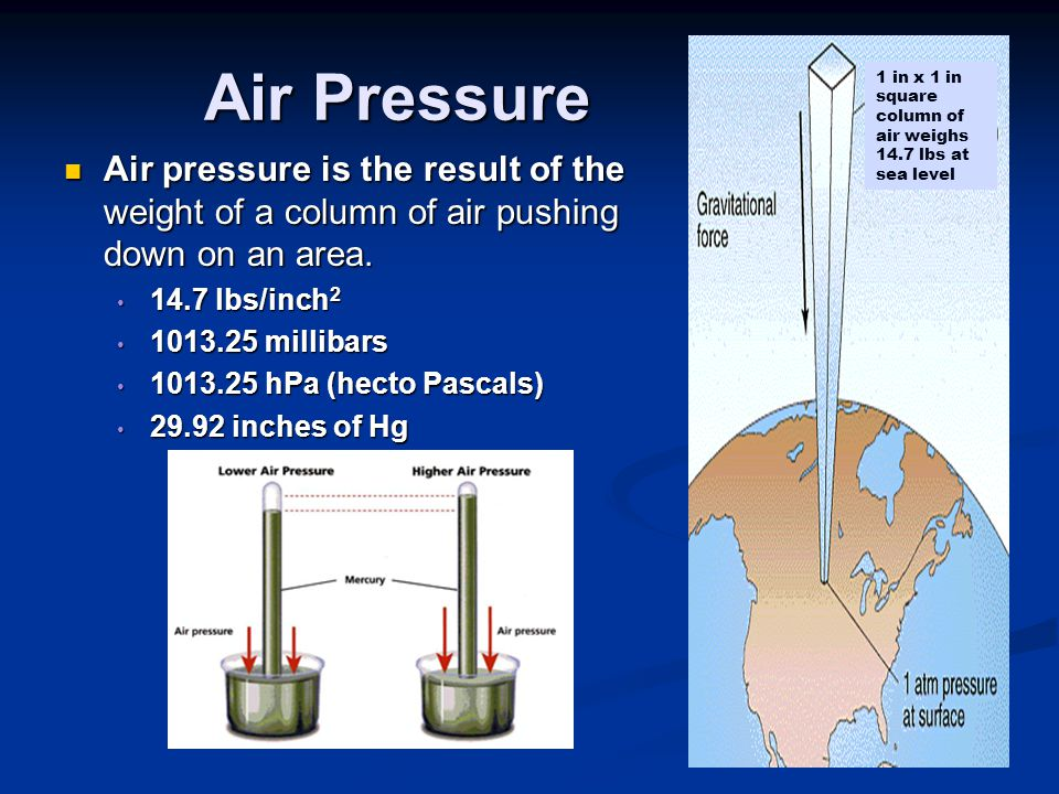 Air Pressure 1 in x 1 in square column of air weighs 14.7 lbs at sea level.